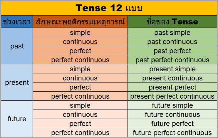 12 Tenses ภาษาอังกฤษ
