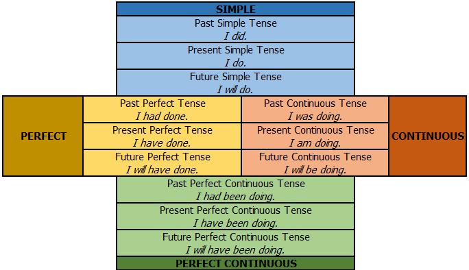 ตัวอย่าง 12 tenses เข้าใจง่าย