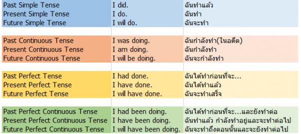 ประโยคตัวอย่าง tense 12 tenses ง่ายๆ
