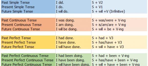 โครงสร้างของ tense 12 tenses และตัวอย่างประโยค